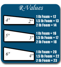 Hot Tub Cover R-Values